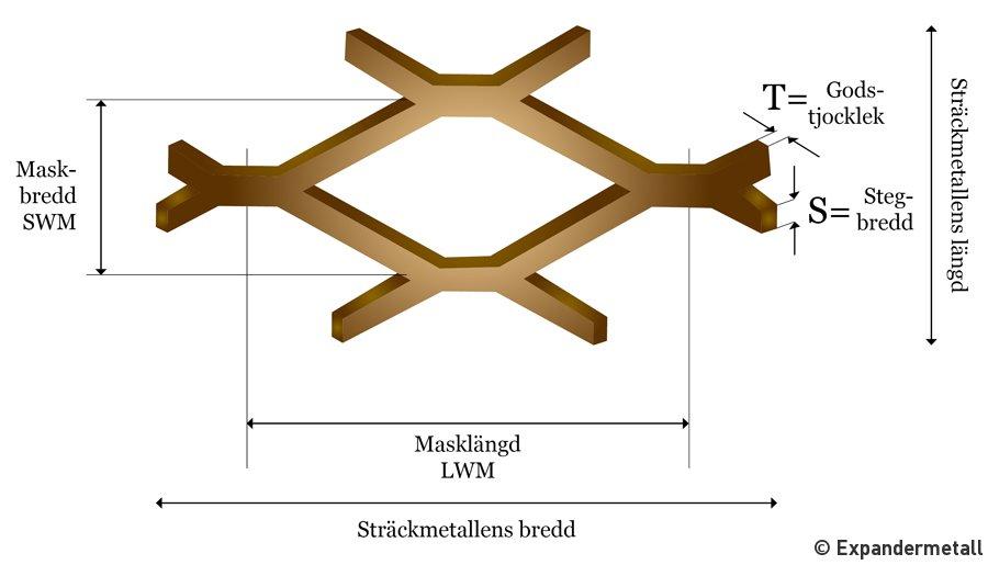 Produktval instruktions bild för sträckmetall nät och galler